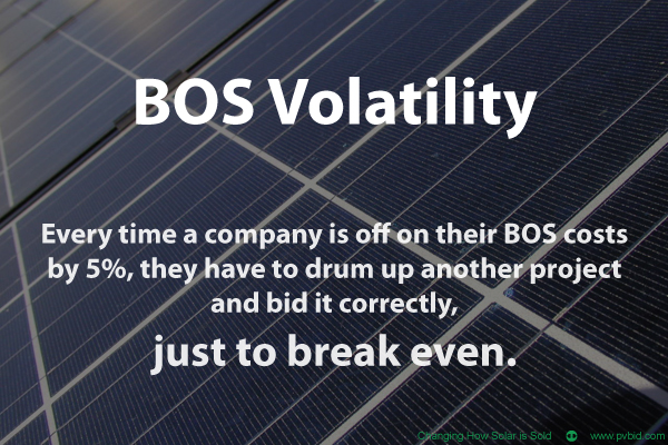BOS Volatility and PV System Costs, by PVBid